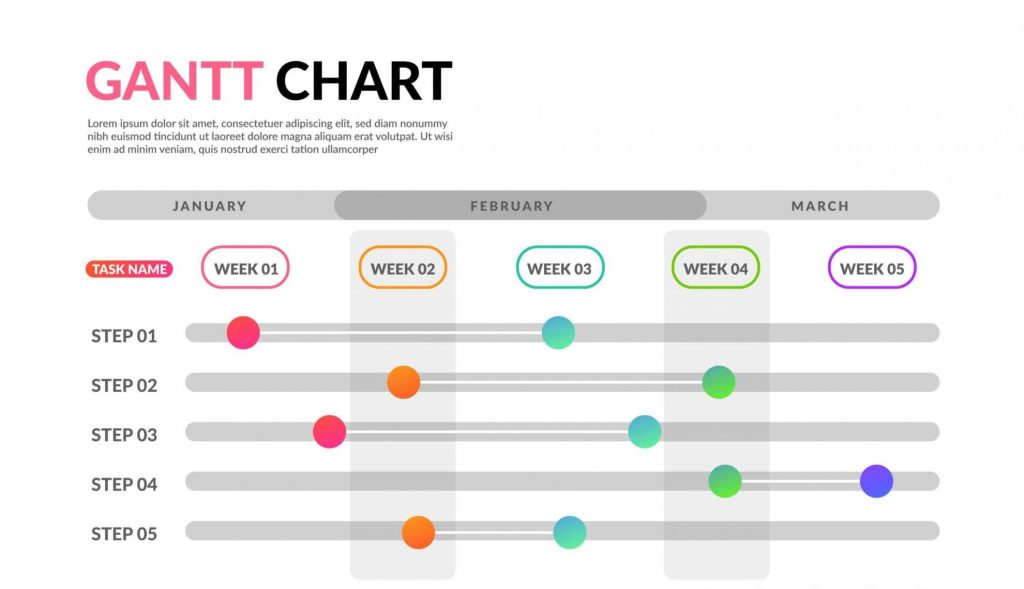 Gantt charts are an essential project management tool.